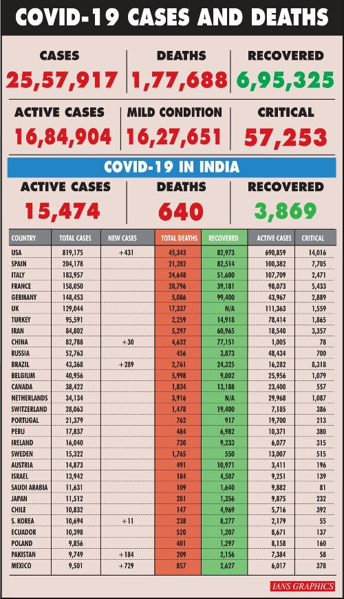 Covid-19 cases in India near 20K, state-wise tracker